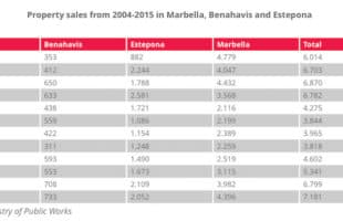 verkoopcijfers